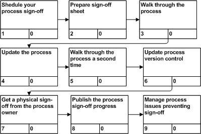 process sign-off